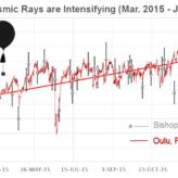 :: Atmosferdeki Kozmik Radyasyon Sevisyesinde artış,