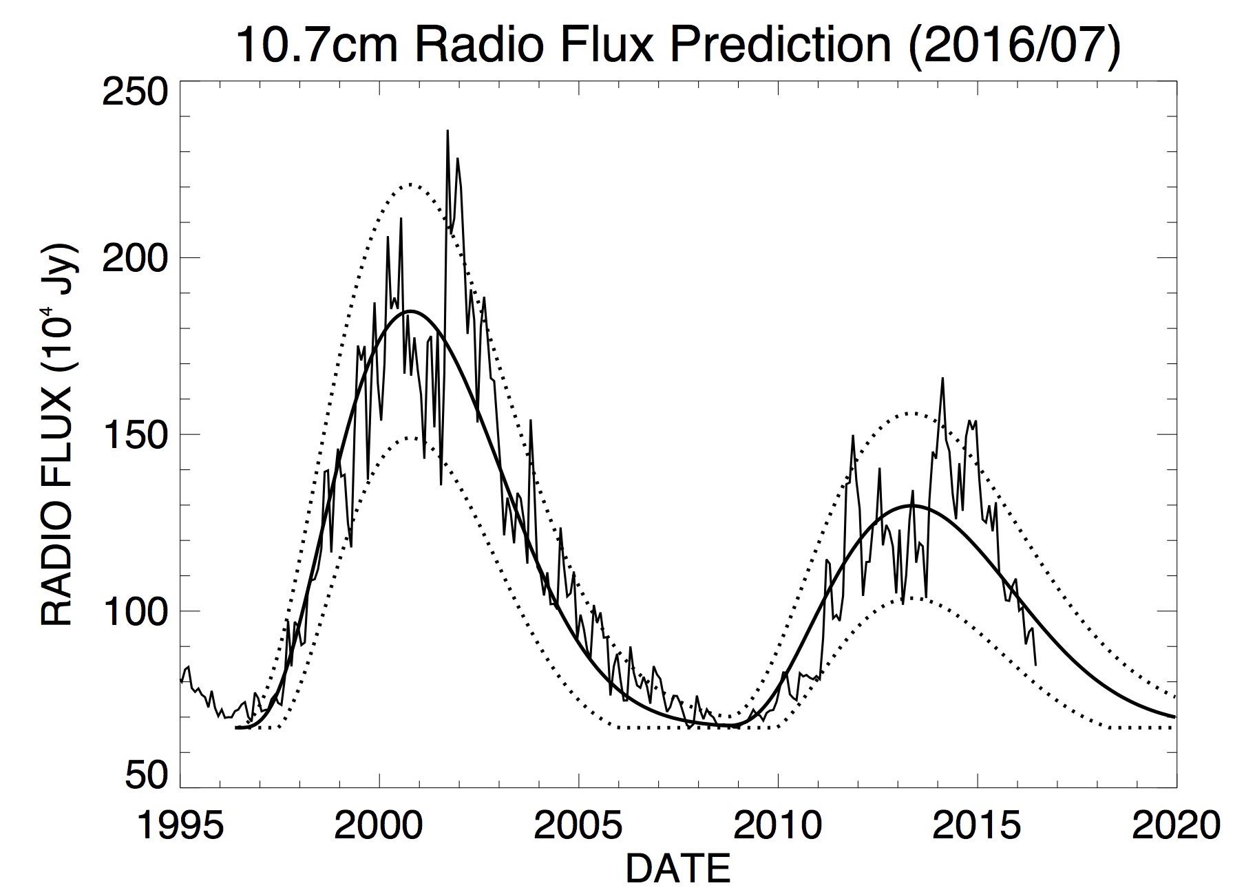 f107_predict