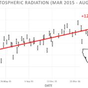 Stratosferdeki Kozmik Radyasyonda Artış