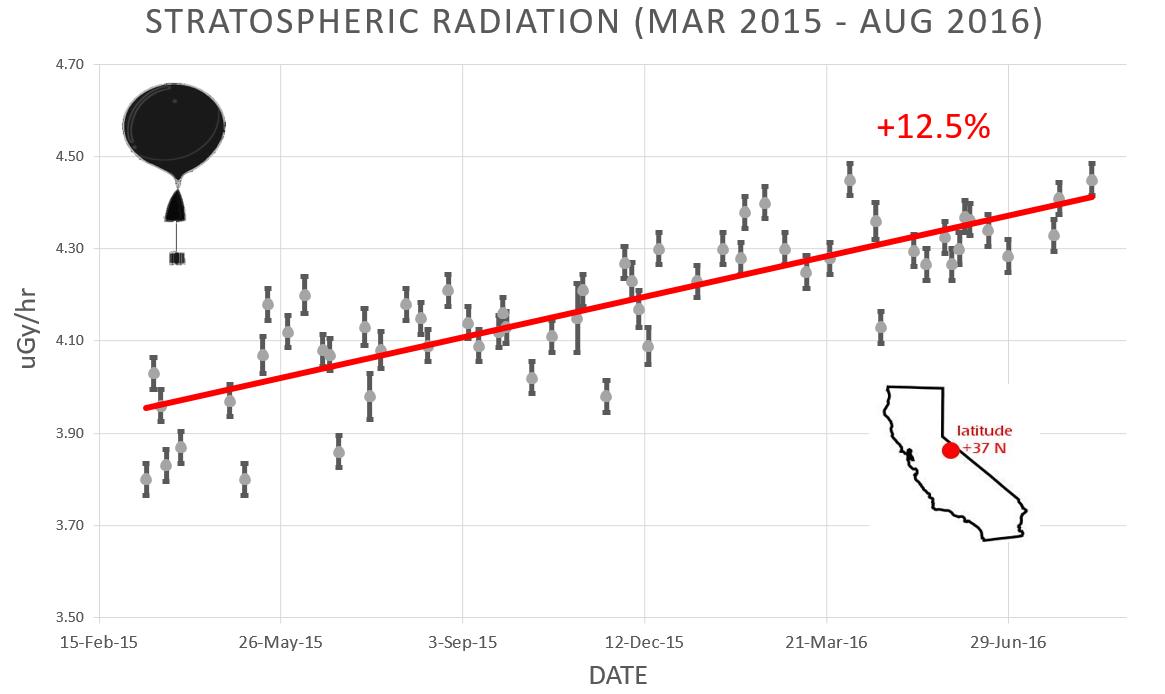 stratosphere_14aug16