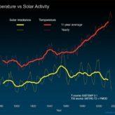 Güneş Aktivitesi ve İklim İlişkisi