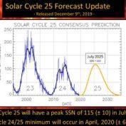 Solar maksimum ne zaman gerçekleşecek | Solar Döngü 25